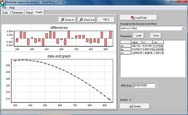 Nonlinear analysis - DataFitting Screenshot